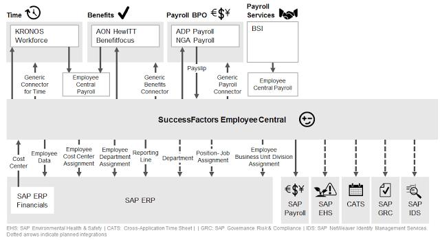 EC to ERP Roadmap