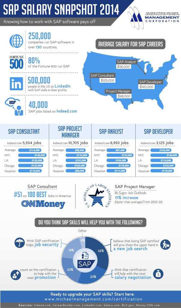 infographic-salary