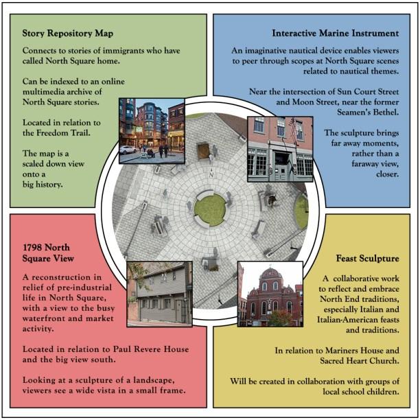 Concept for Public Art in North Square