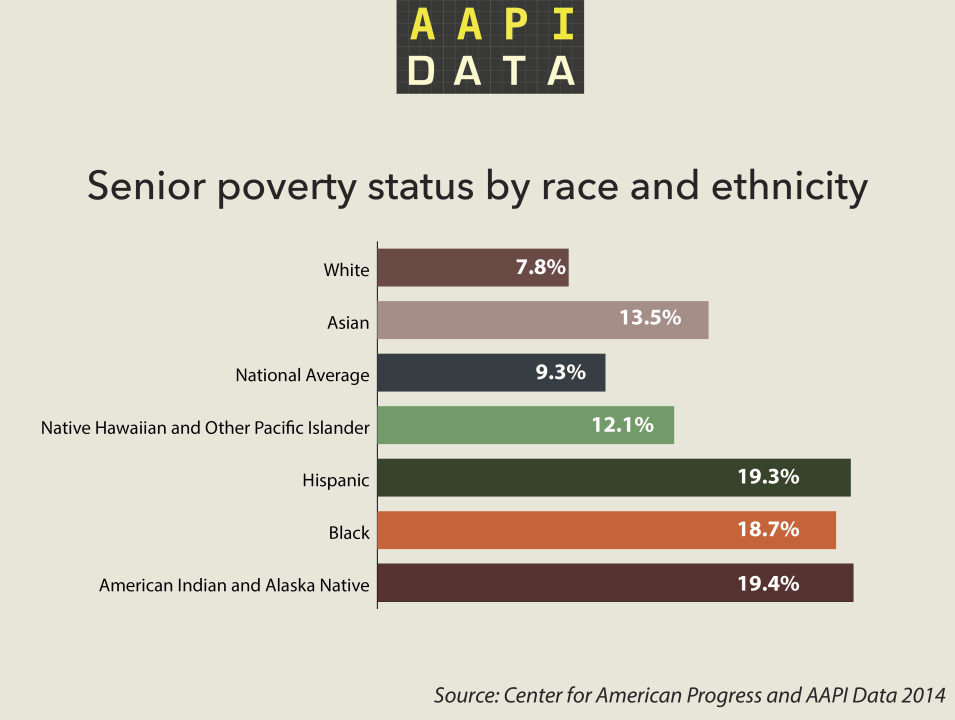 aapidata_info_seniorpoverty