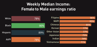Why Disaggregate? Disparities in AAPI Income