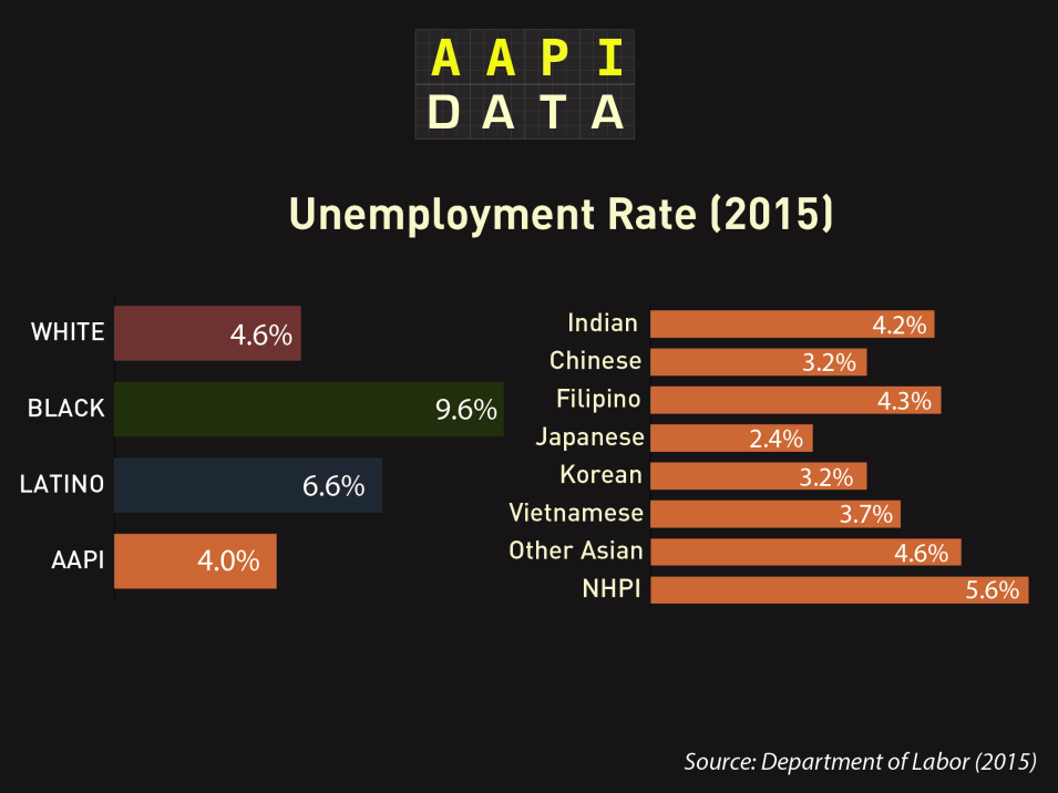 aapidata_OMB_unemployment