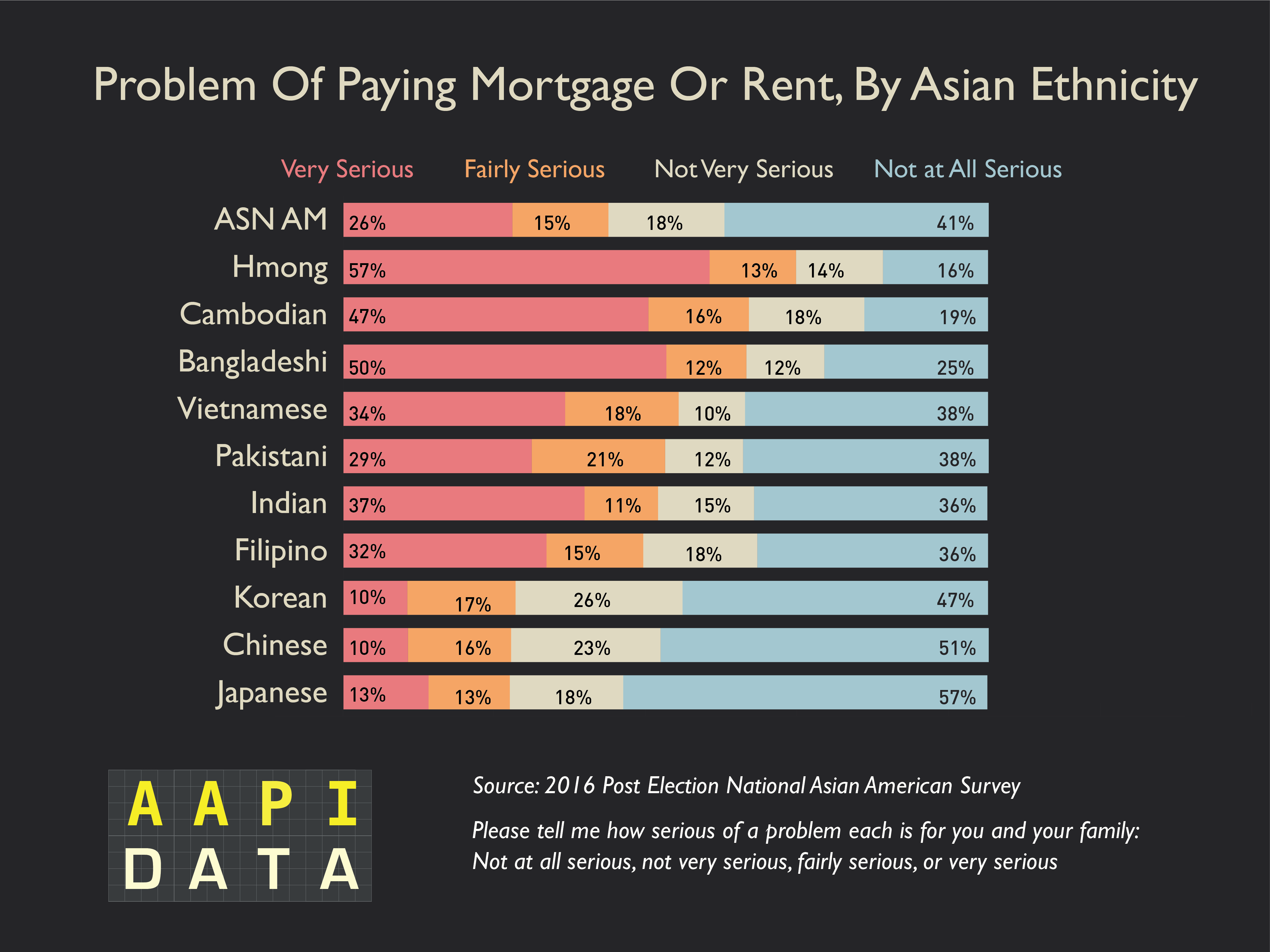 Mortgage or rent 22