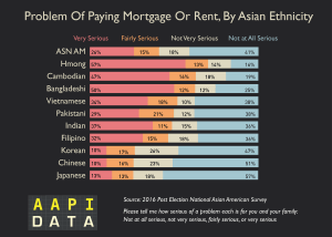 Infographic: Problem of Paying Mortgage or Rent, By Asian Ethnicity