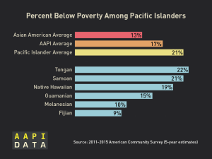 Infographic: NHPI Poverty  (2015)