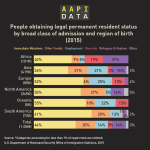 Infographic: People obtaining legal permanent resident status (2015)