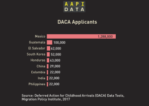 Infographic: DACA Applications by Country of Origin (2017 MPI Estimates)