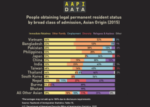 Infographic: Green Cards (Legal Permanent Residents) by Category for Asian Country of Origin