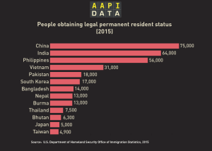 Infographic: Green Cards (Legal Permanent Residents) by Asian Country of Origin