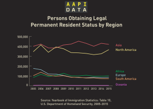 Infographic: Green Cards (Legal Permanent Residents) by Region of Origin