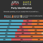 Infographic - 2018 Party Identification