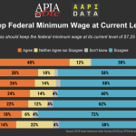 Infographic - 2018 Federal Minimum Wage