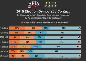 Infographic - 2018 Campaign Contact: Democrat