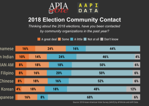 Infographic - 2018 Campaign Contact: Community