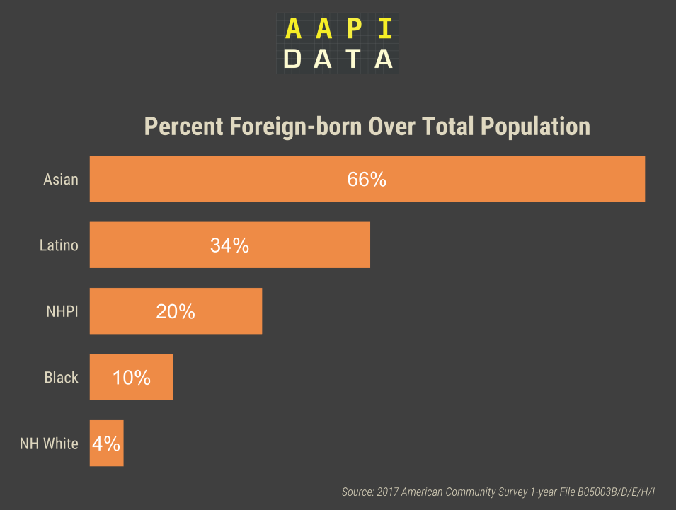 Infographic - Percent Foreign-born over Total Adult Citizen Population 2017