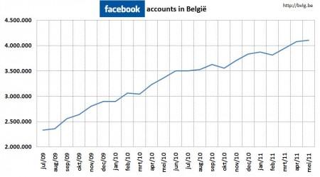 Facebook in Belgium