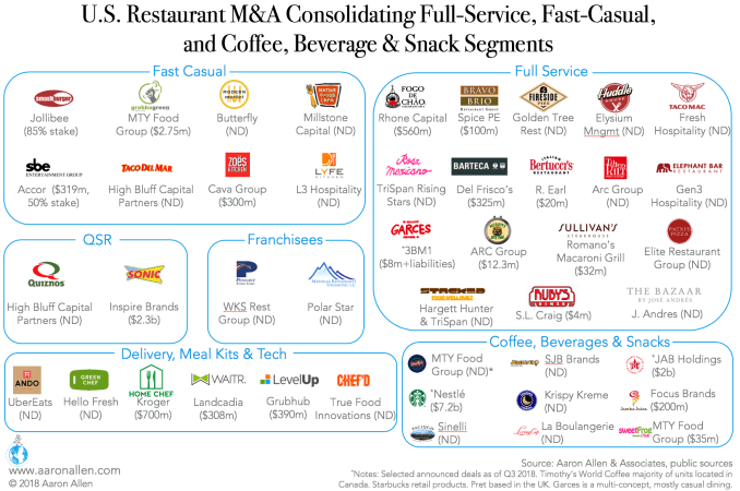 US Restaurant Mergers and Acquisitions Q3