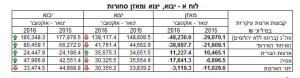 import-export-israel-2016