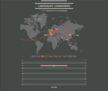 Langauage's Loanwords