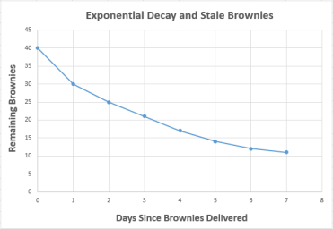 Brownie Graph