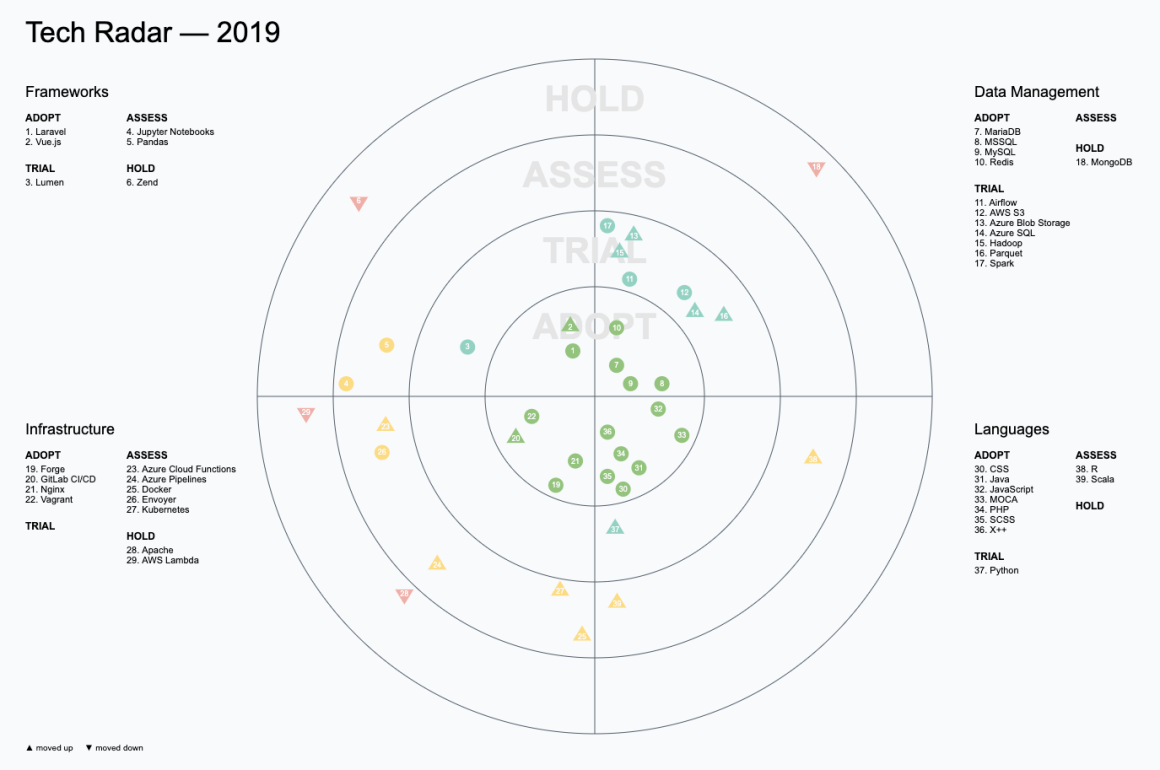 The Tech Radar – A neat way to visualize your organization's engineering technology stack