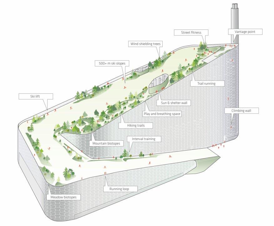 Amager Bakke Waste-to-Energy Plant Rooftop Park