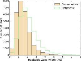 Habitable-zone widths