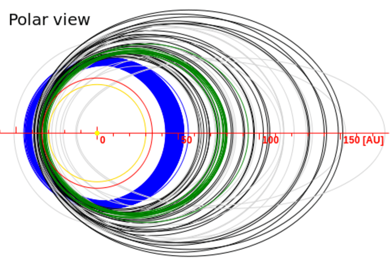Illustration of the orbits of outer-solar system bodies (with the perihelia co-located on the left for easy comparison). Includes low-eccentricity classical Kuiper belt objects (blue), moderate-eccentricity resonant Kuiper belt objects (green), and high-eccentricity, high-perihelia scattered objects (black). The yellow circle represents Neptune's orbit. [Created 2006 using the Minor Planet Center Orbit database]