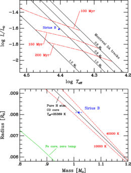 Measuring sirius an exercise in patience sciencesprings comparisons of white dwarf theory with the observed parameters of sirius b both on the h r diagram top and in a mass radius plot of cooling white dwarfs ccuart Gallery