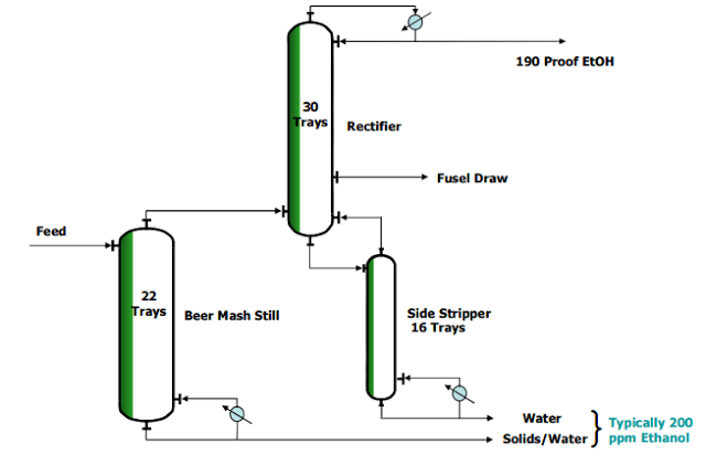 Ethanol Production