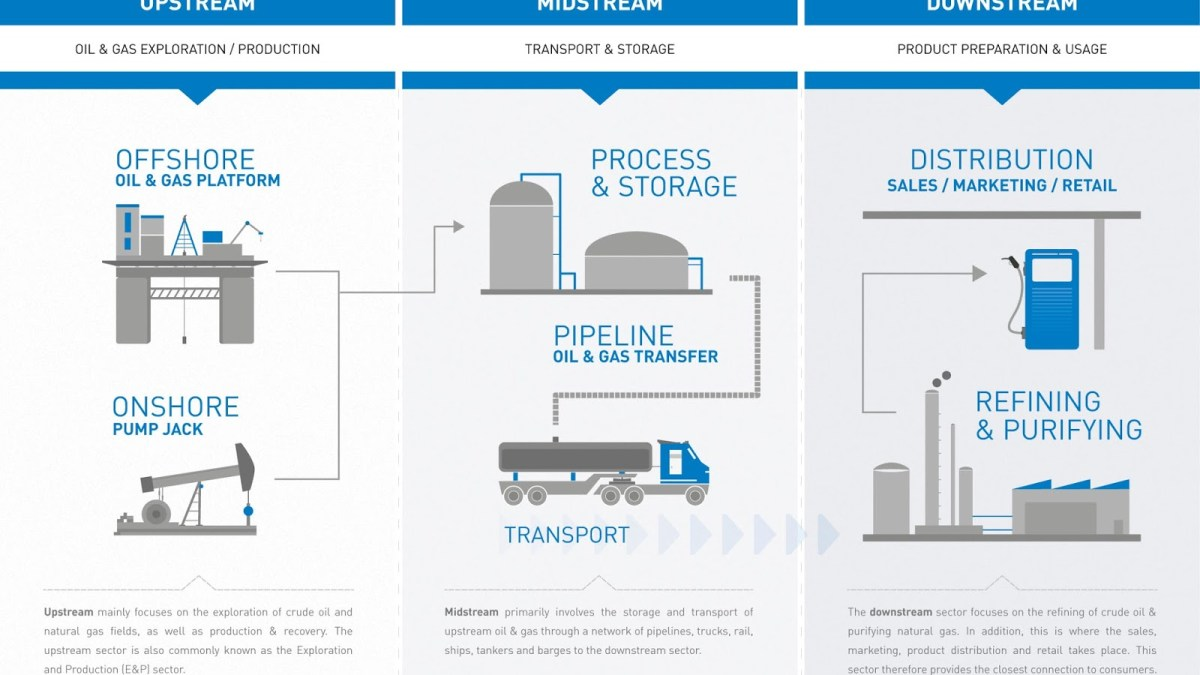 Wholesale Natural Gas