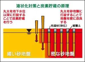LP-LiC工法 液状化対策と炭素貯蔵の原理図