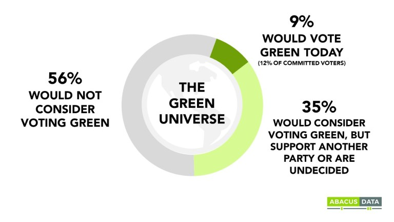 What's fueling Canada's Green Party?