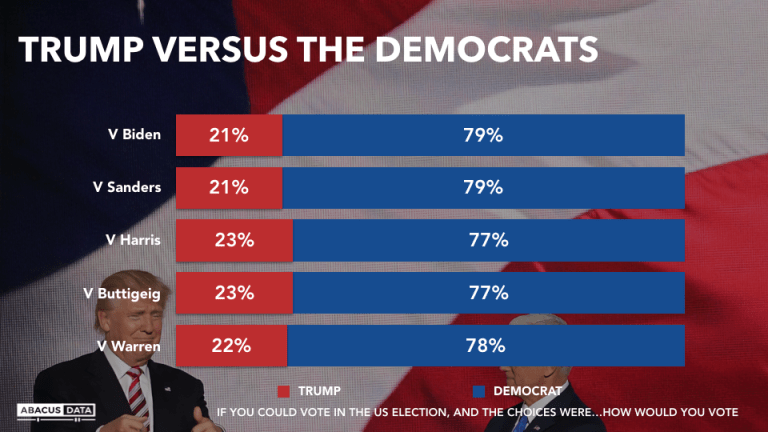 Canadians would vote Trump out