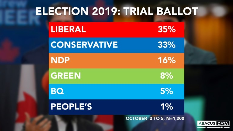 Election Poll: Tight race with two weeks to go
