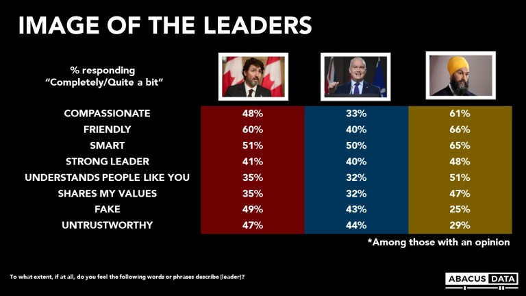 Abacus Election Bulletin: What do Canadians think of the leaders?