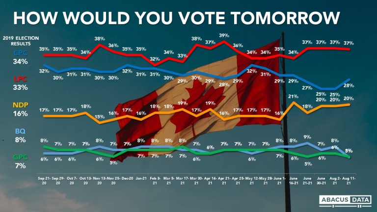 Most Canadians won't be upset if early election called; Liberals lead by 9 over Conservatives