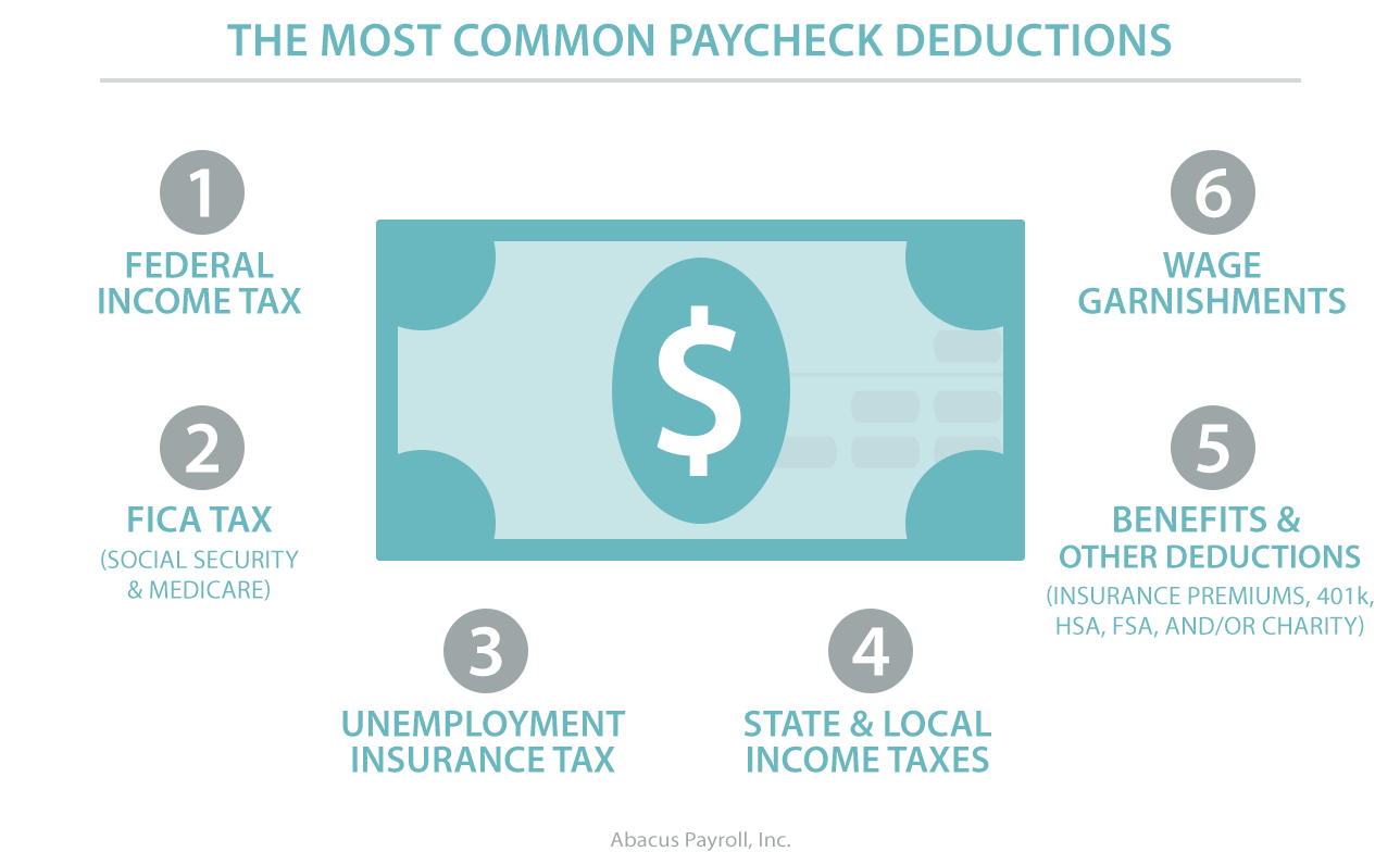 Anatomy Of A Paycheck What To Deduct And Why