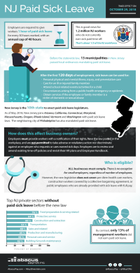 Abacus Payroll Infographic: NJ Paid Leave law