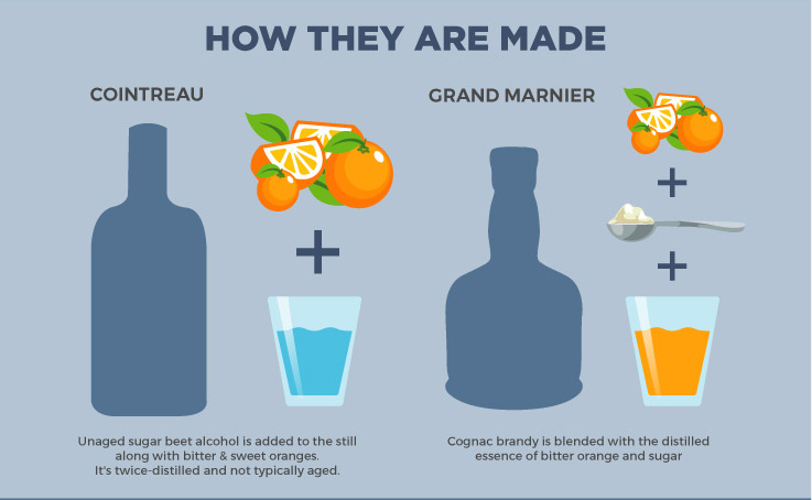 Cointreau Vs Grand Marnier What S The Difference A Bar Above,Lea Perrins Worcestershire Sauce Ingredients