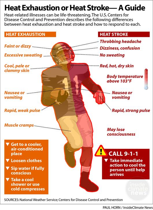 Heat-Stroke-Exhaustion-Symptoms-Football-529px.png