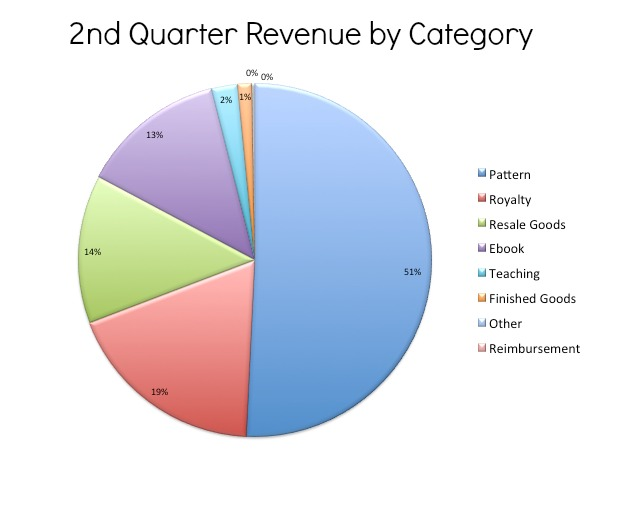 2nd Quarter Revenue by Category