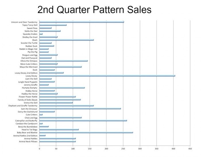 2nd quarter pattern sales