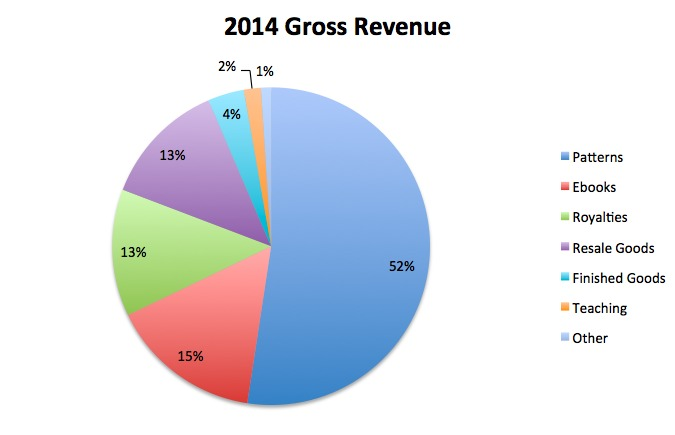 2014 Gross Revenue