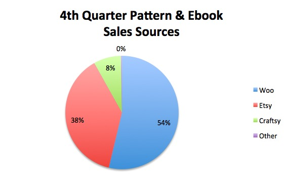 4th Quarter Sales Sources