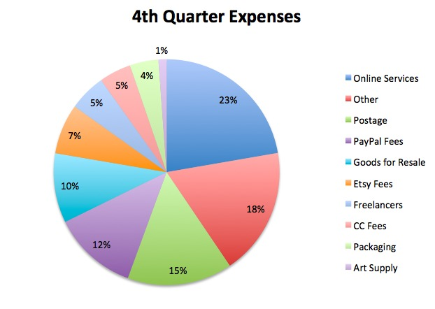 4th quarter expenses