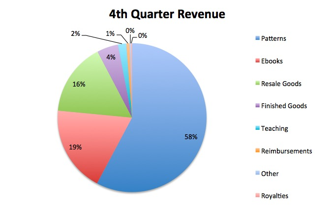 4th quarter revenue
