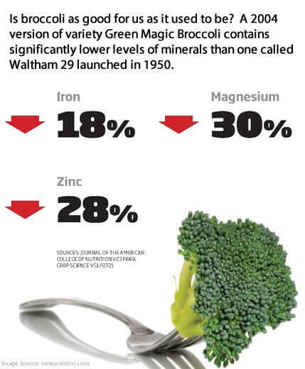 Soil depletion less nutritious