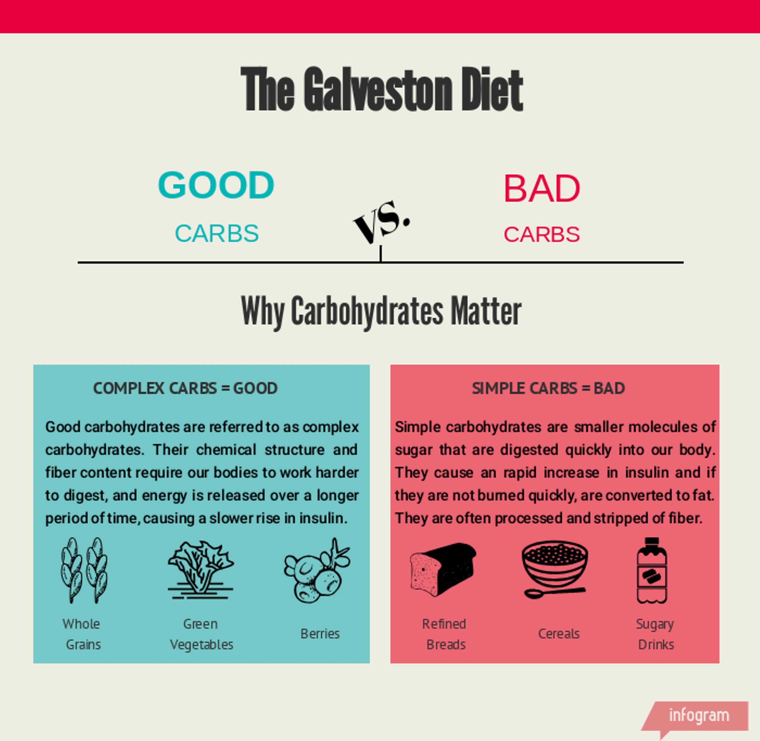 Galveston diet review