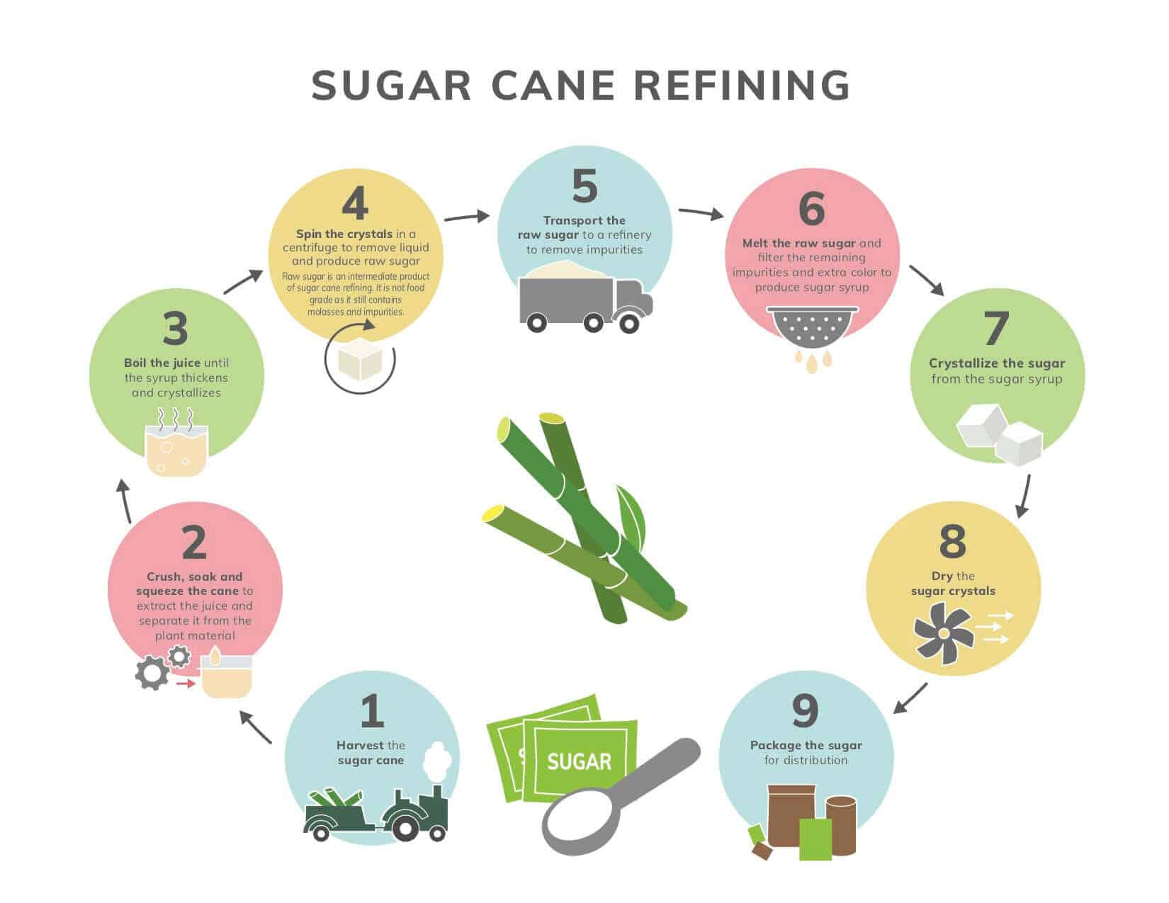 natural sugar